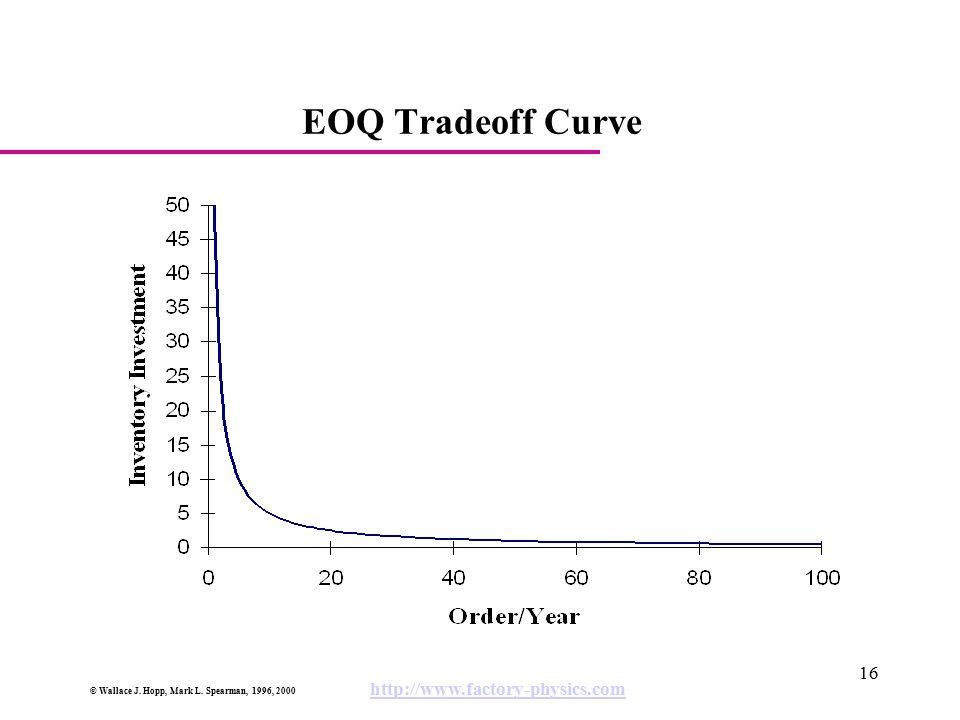 EOQ Tradeoff Curve