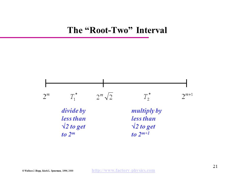 The Root-Two Interval