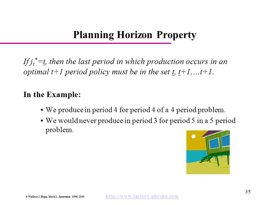 Planning Horizon Property