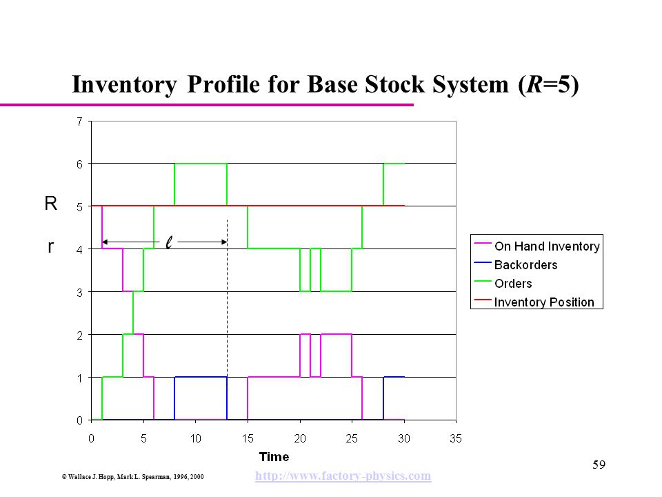 Inventory Profile for Base Stock System (R=5)
