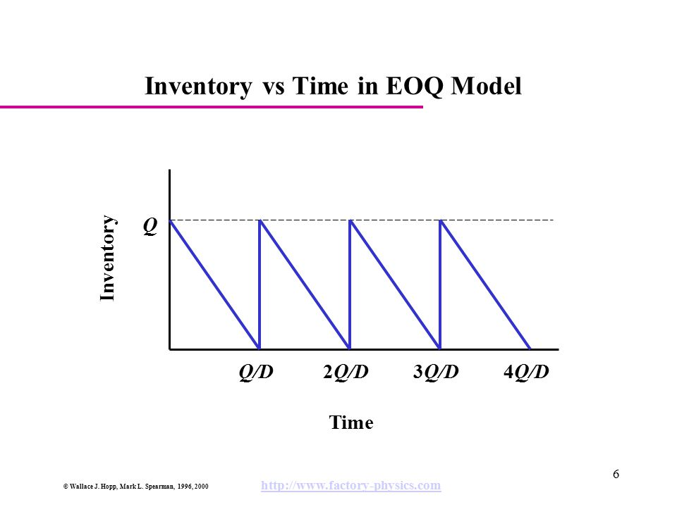 Inventory vs Time in EOQ Model