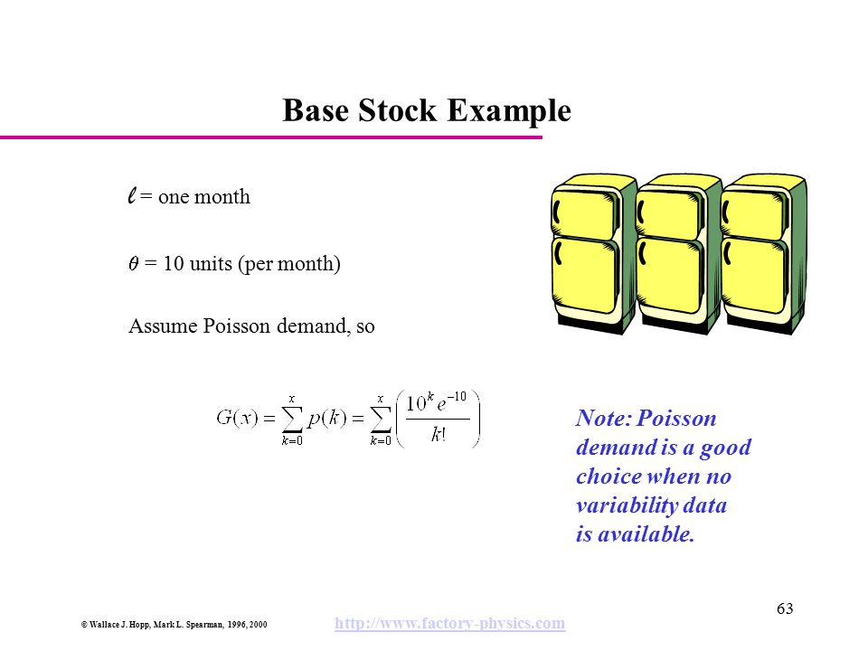 Base Stock Example l = one month Note: Poisson demand is a good