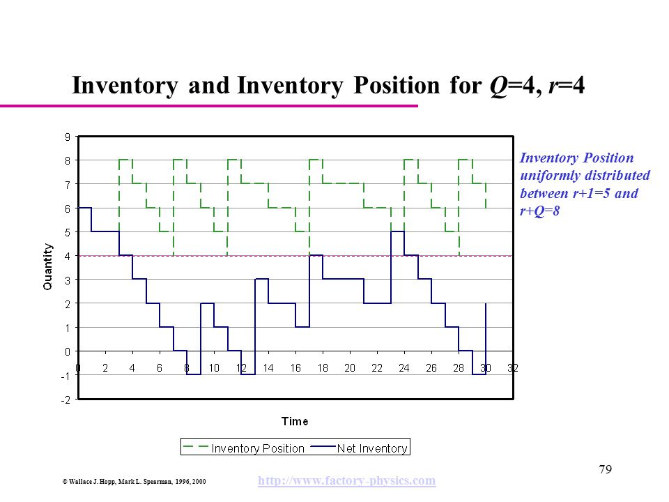 Inventory and Inventory Position for Q=4, r=4