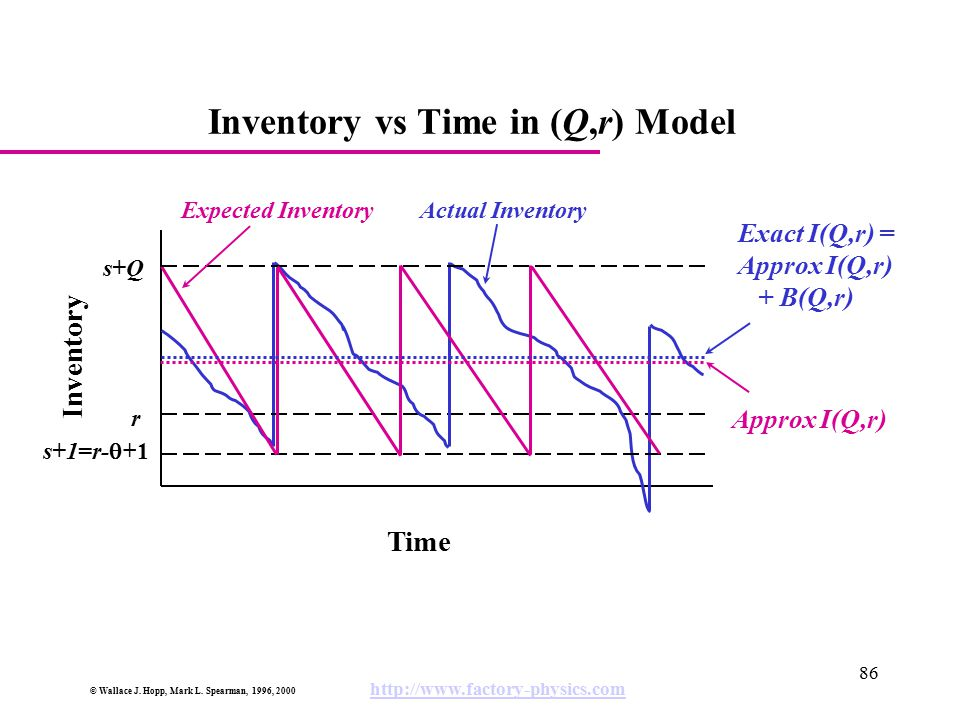 Inventory vs Time in (Q,r) Model