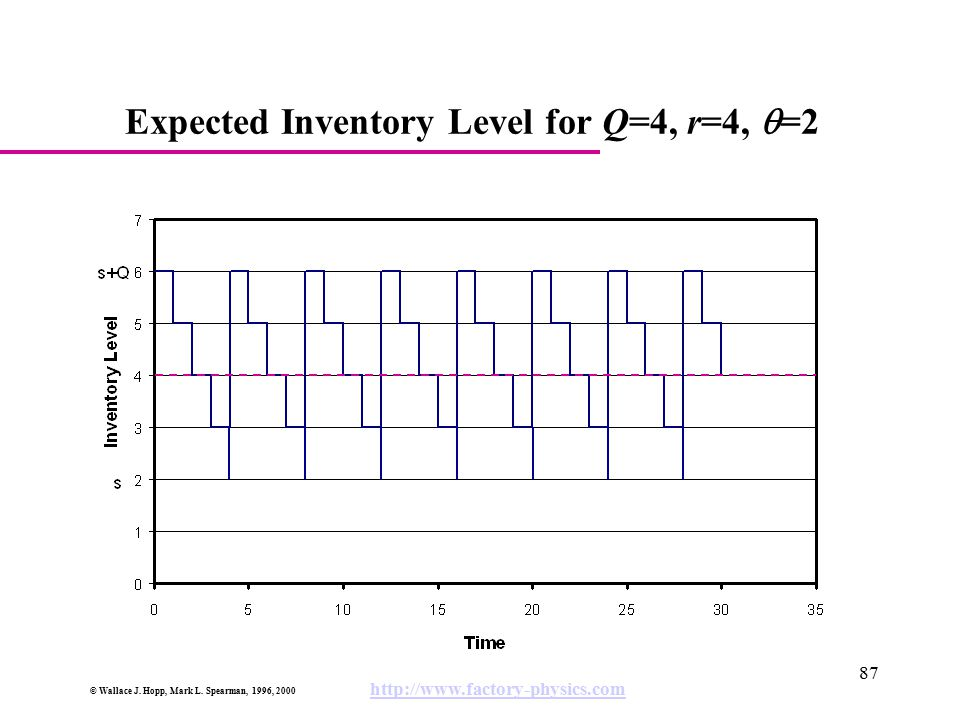 Expected Inventory Level for Q=4, r=4, q=2