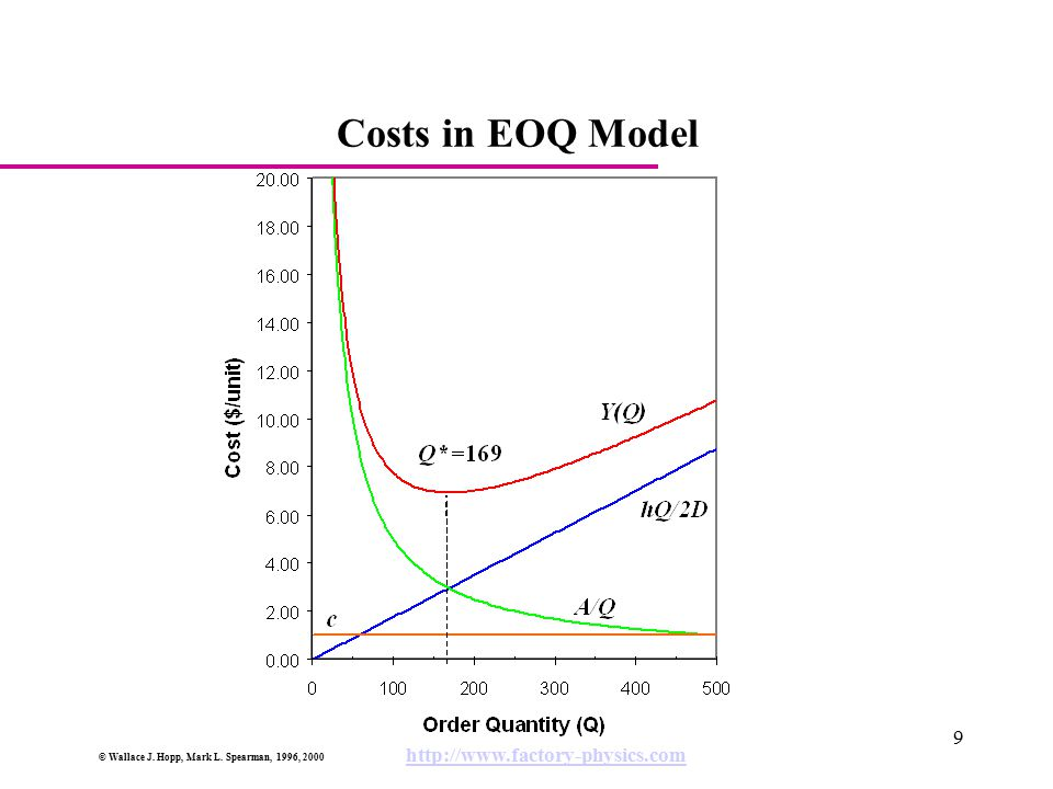 Costs in EOQ Model