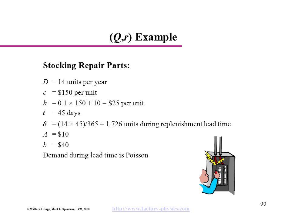 (Q,r) Example Stocking Repair Parts: D = 14 units per year
