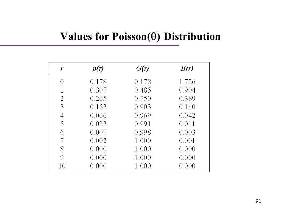 Values for Poisson(q) Distribution