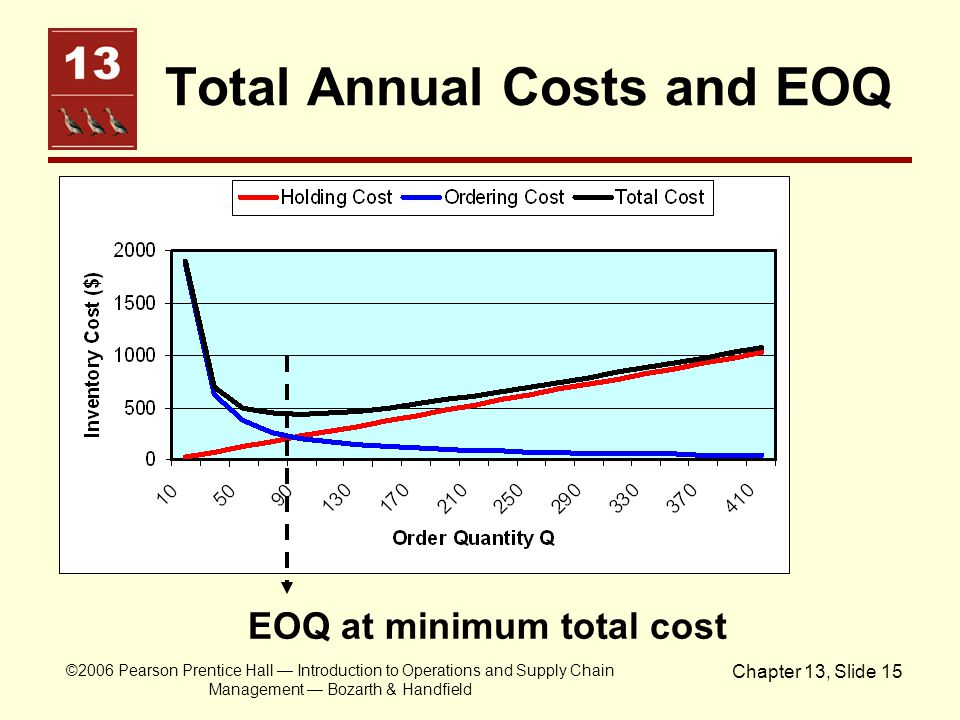 Total Annual Costs and EOQ