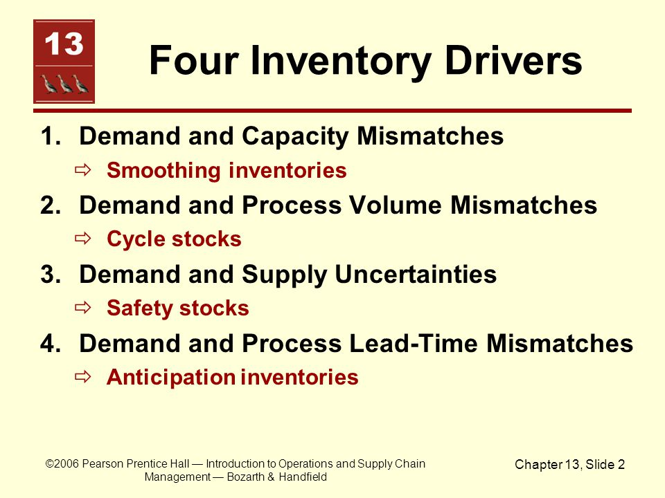 Four Inventory Drivers