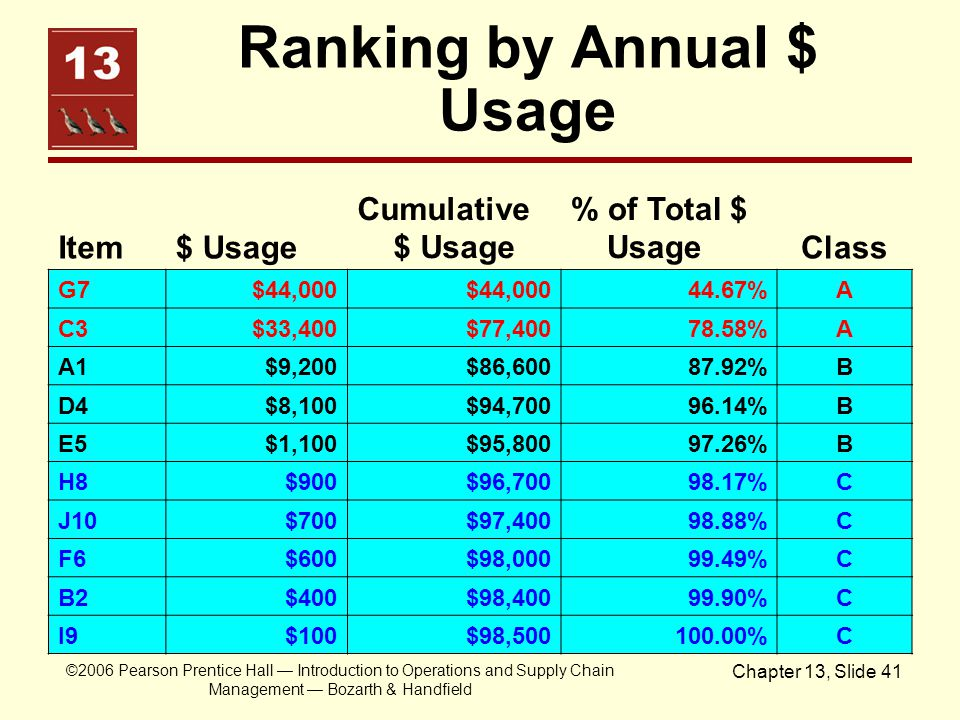 Ranking by Annual $ Usage