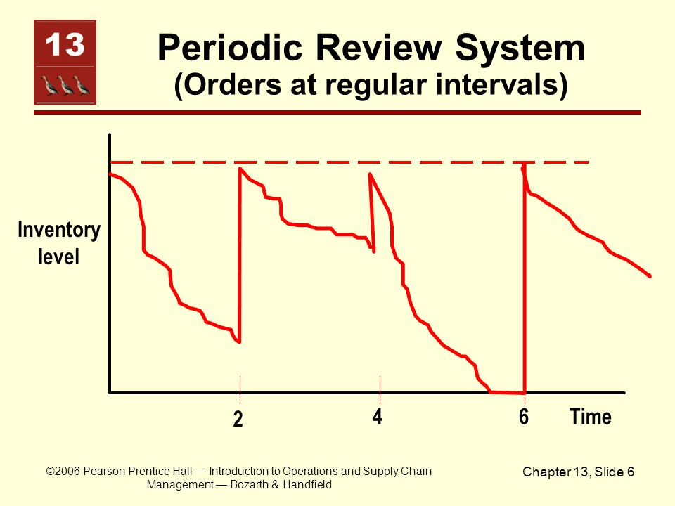 Periodic Review System (Orders at regular intervals)