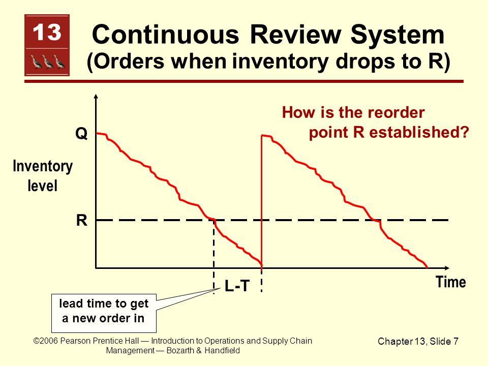 Continuous Review System (Orders when inventory drops to R)