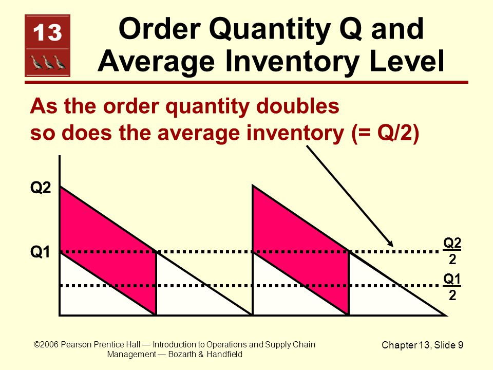 Order Quantity Q and Average Inventory Level