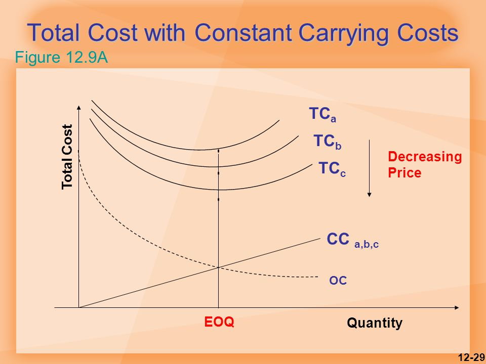 Total Cost with Constant Carrying Costs