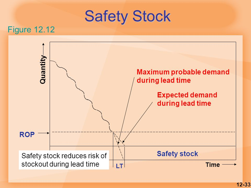 Safety Stock Figure 12.12 Quantity Maximum probable demand