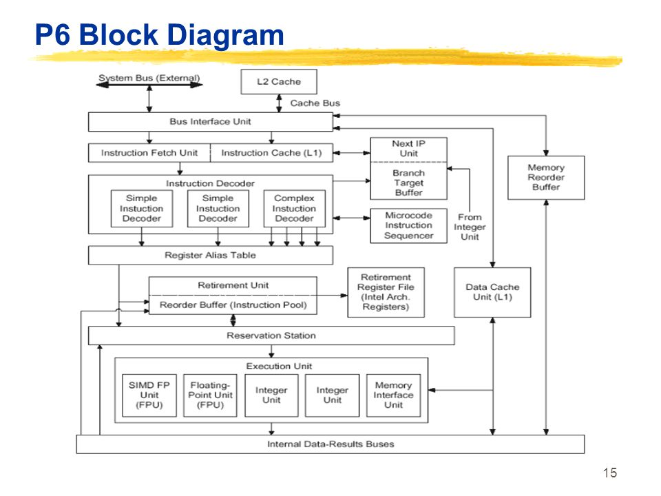 P6 Block Diagram