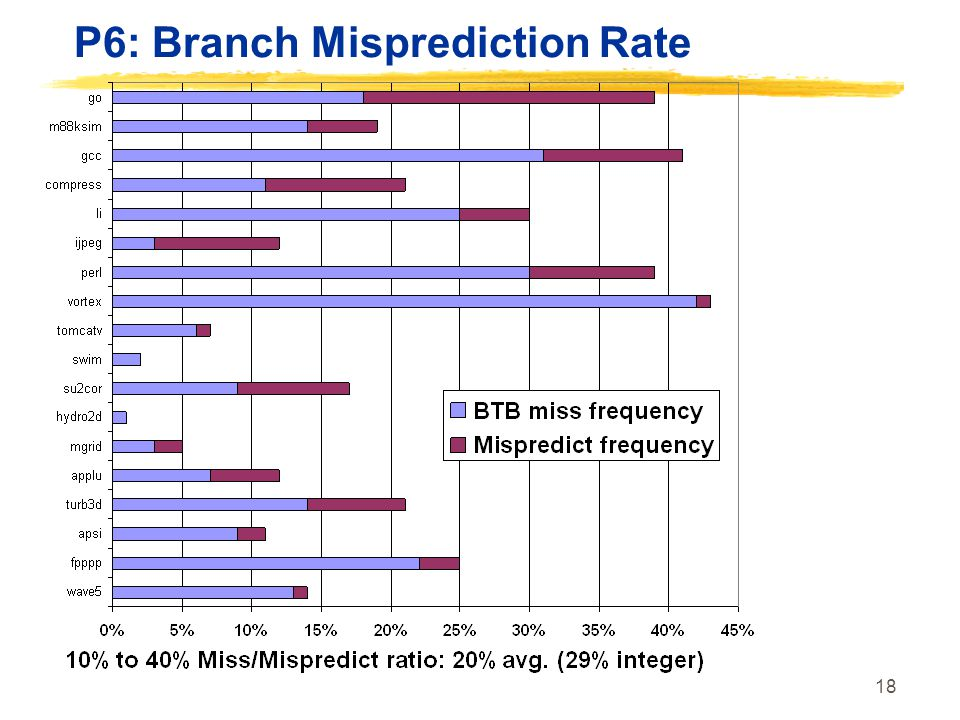 P6: Branch Misprediction Rate
