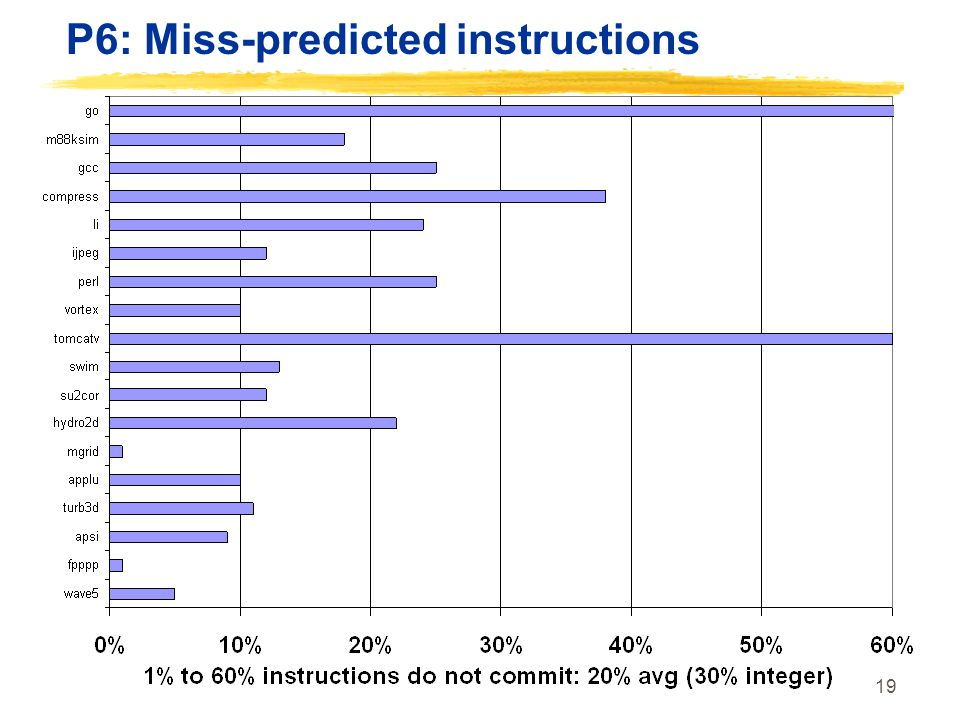 P6: Miss-predicted instructions