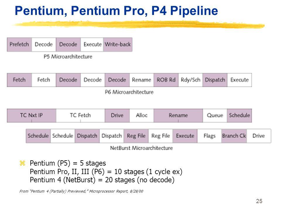 Pentium, Pentium Pro, P4 Pipeline