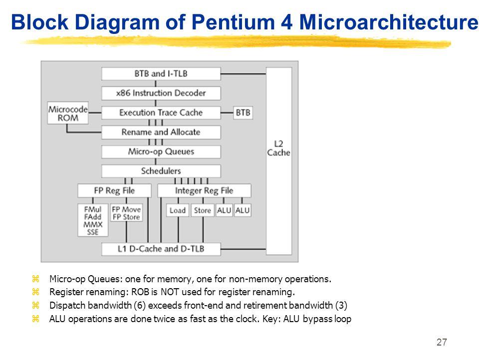 Block Diagram of Pentium 4 Microarchitecture
