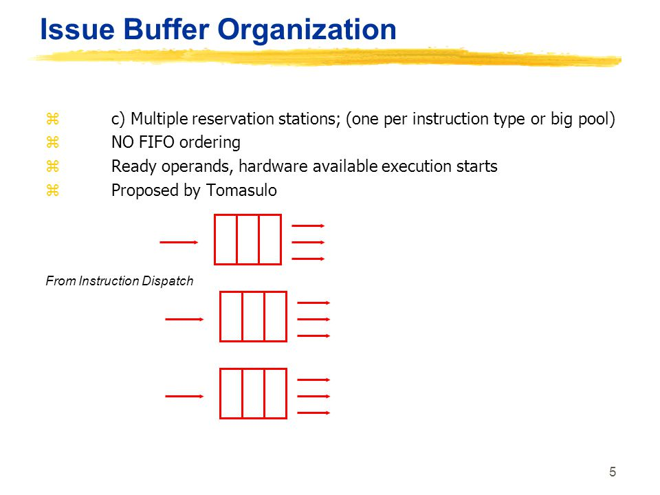 Issue Buffer Organization
