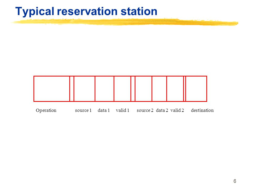 Typical reservation station