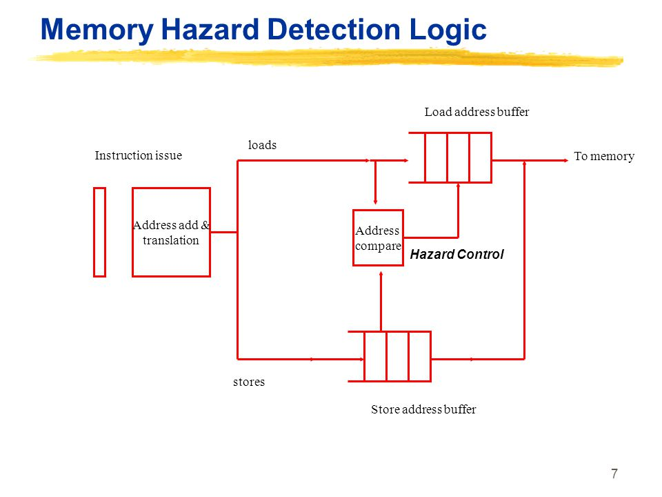 Memory Hazard Detection Logic