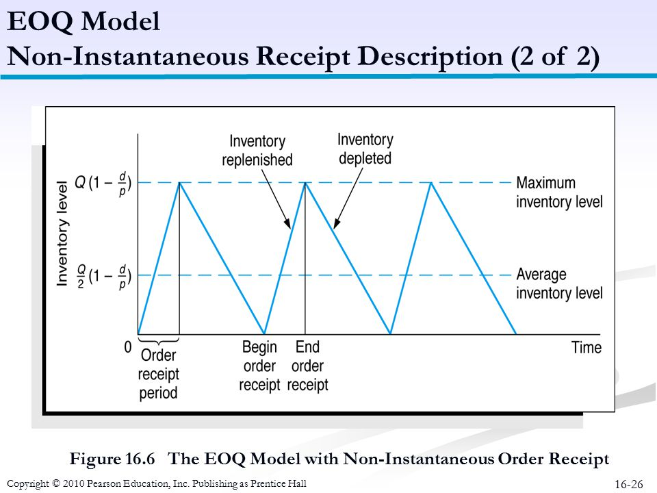Figure 16.6 The EOQ Model with Non-Instantaneous Order Receipt