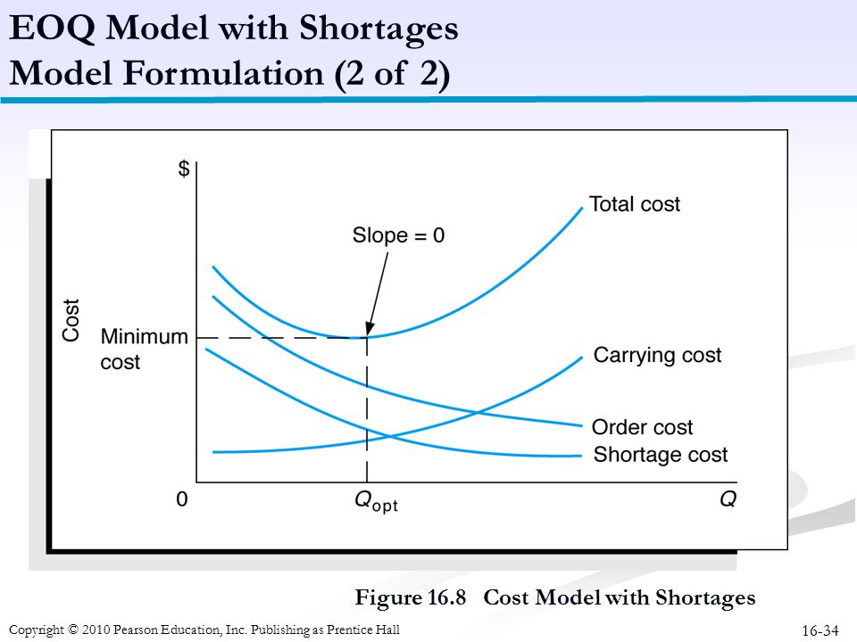 EOQ Model with Shortages Model Formulation (2 of 2)