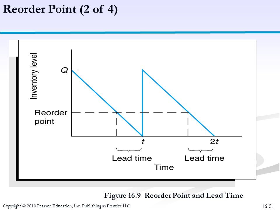 Reorder Point (2 of 4) Figure 16.9 Reorder Point and Lead Time