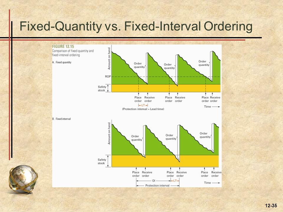 Fixed-Quantity vs. Fixed-Interval Ordering