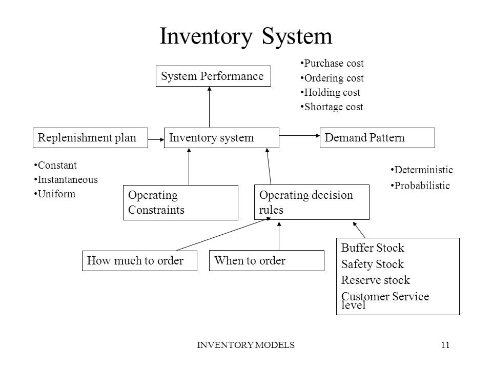 Inventory System System Performance Replenishment plan