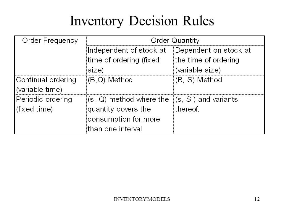 Inventory Decision Rules