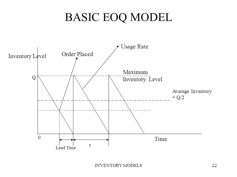 BASIC EOQ MODEL Usage Rate Order Placed Inventory Level