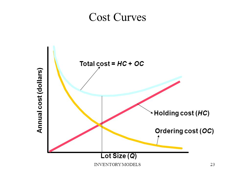 Cost Curves Total cost = HC + OC Annual cost (dollars)