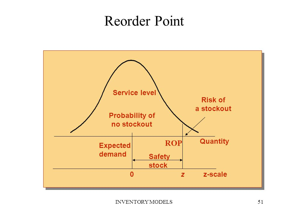 Reorder Point ROP Risk of a stockout Service level Probability of