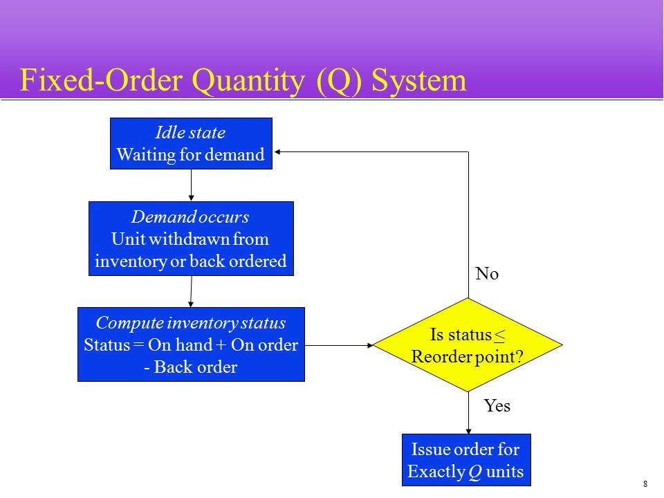 Fixed-Order Quantity (Q) System