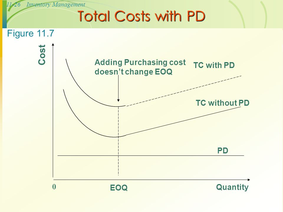 Total Costs with PD Figure 11.7 Cost