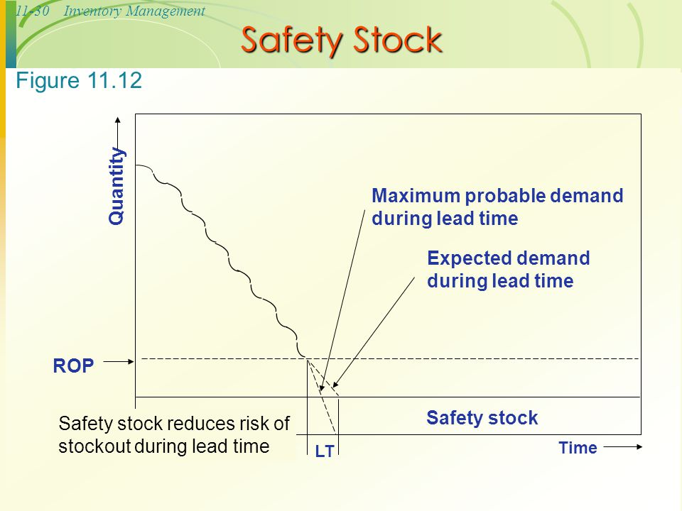 Safety Stock Figure 11.12 Quantity Maximum probable demand