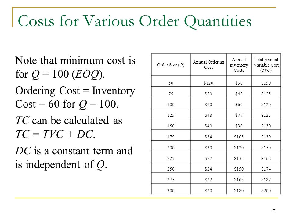 Costs for Various Order Quantities