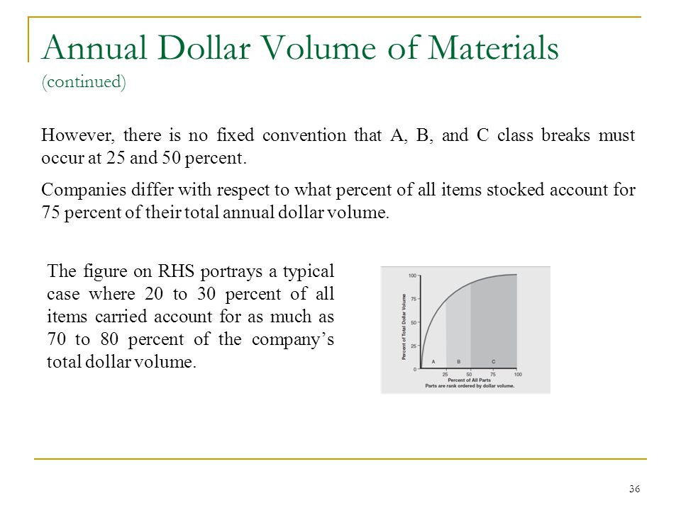 Annual Dollar Volume of Materials (continued)