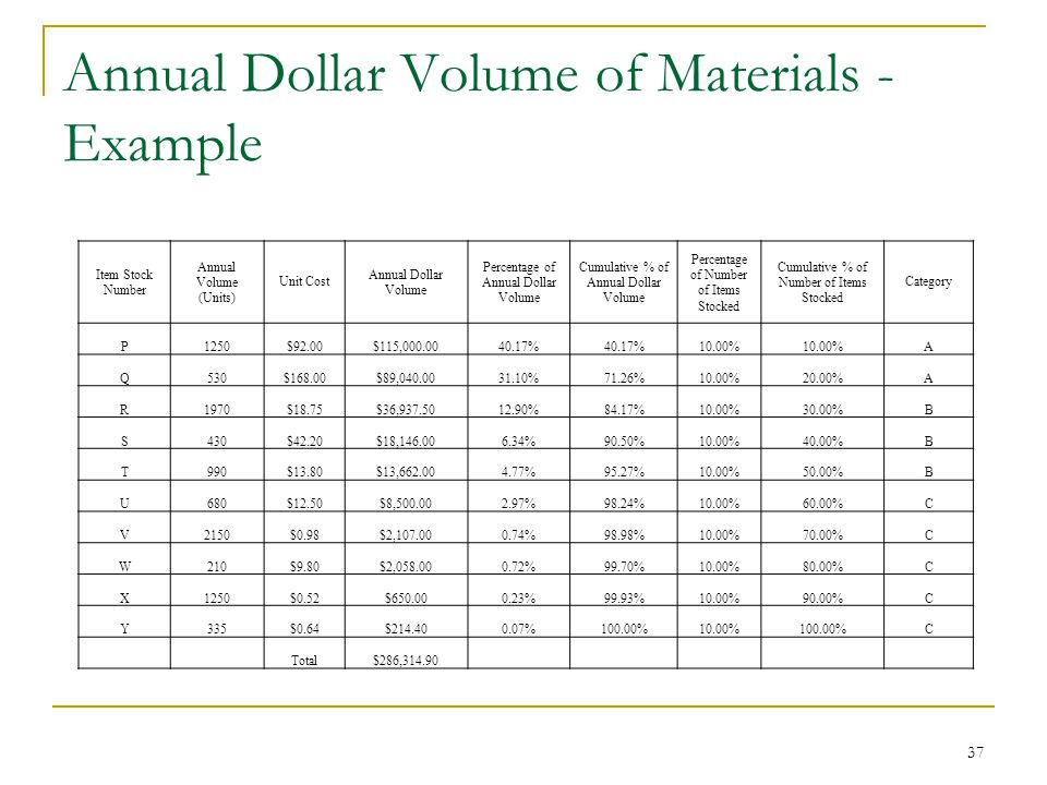 Annual Dollar Volume of Materials - Example