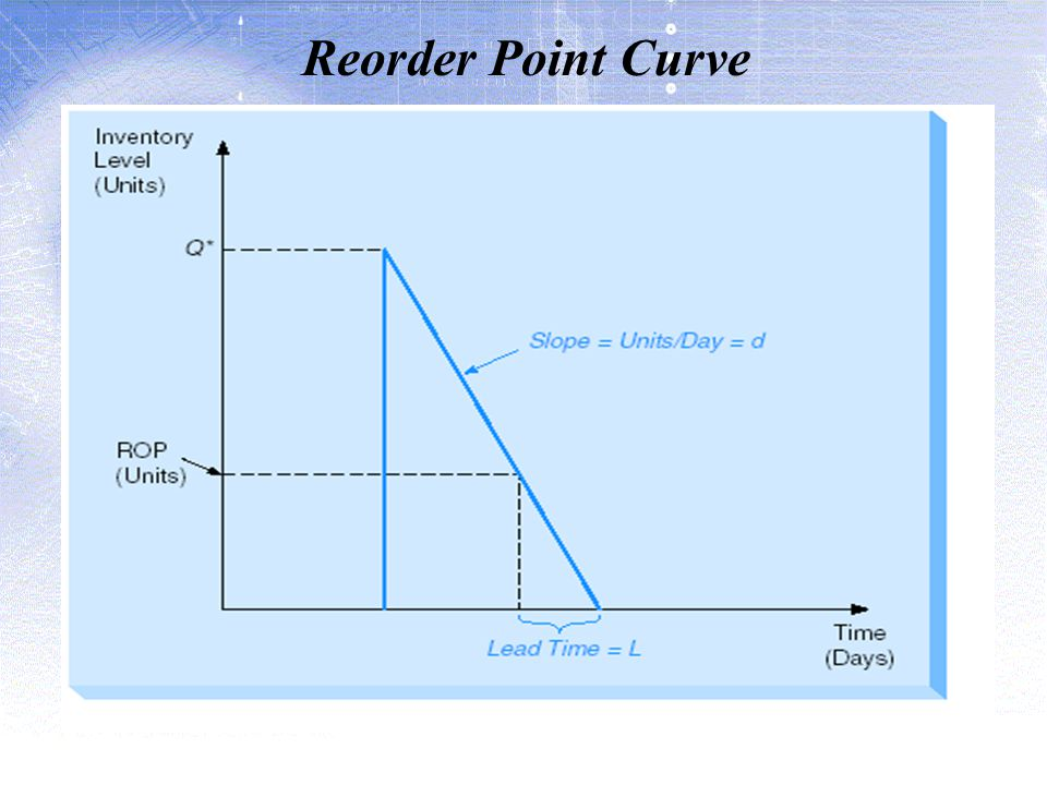 Reorder Point Curve