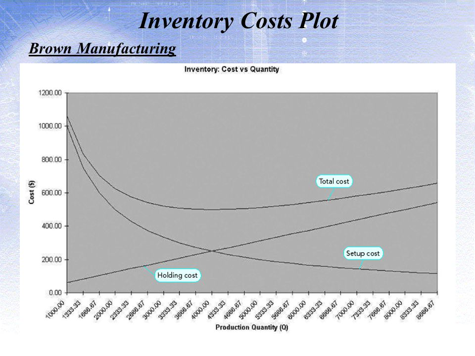 Inventory Costs Plot Brown Manufacturing