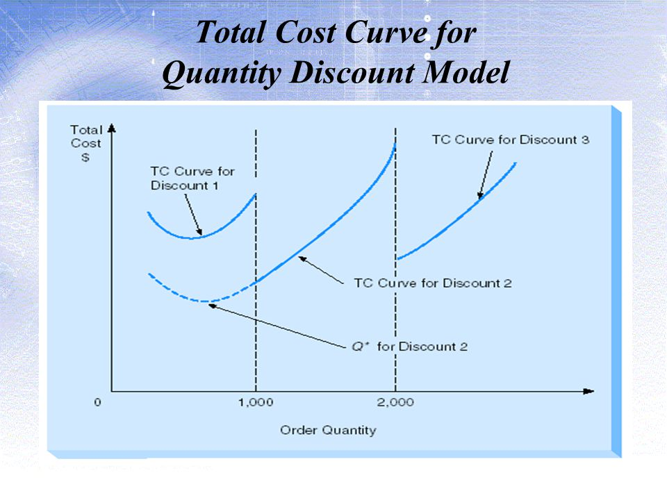 Total Cost Curve for Quantity Discount Model