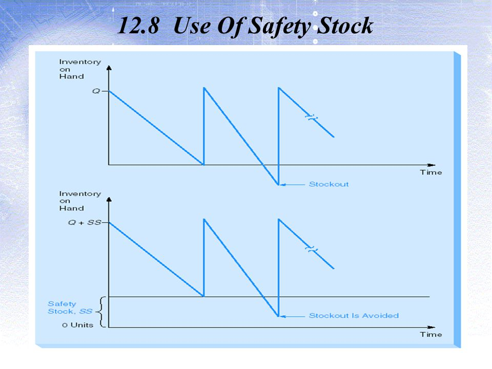12.8 Use Of Safety Stock