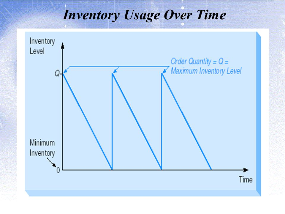 Inventory Usage Over Time