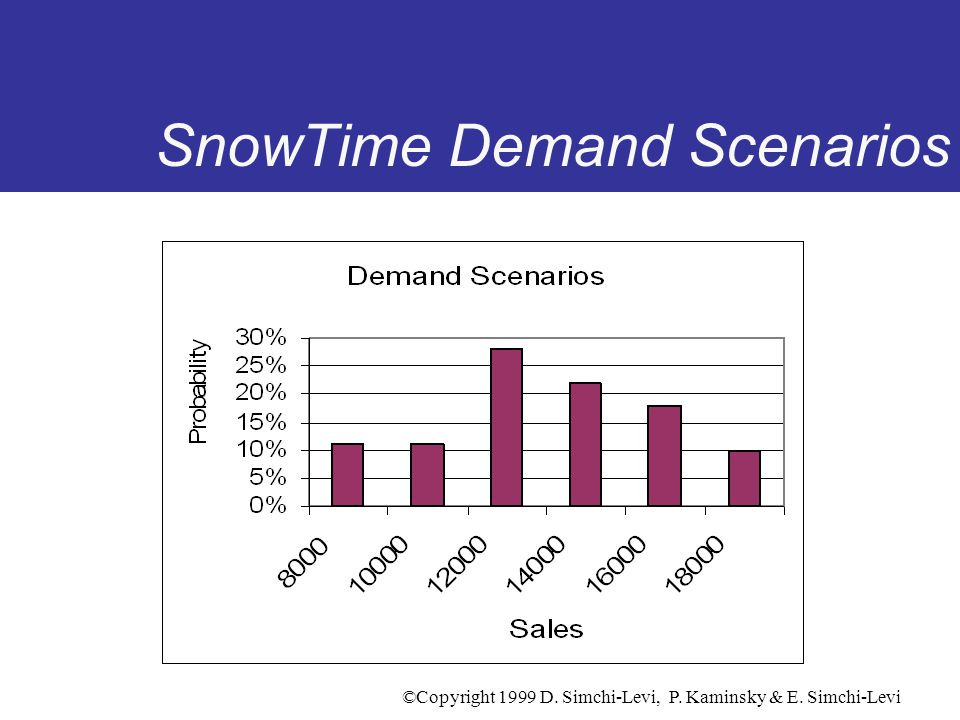 SnowTime Demand Scenarios