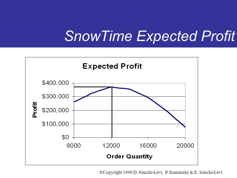 SnowTime Expected Profit